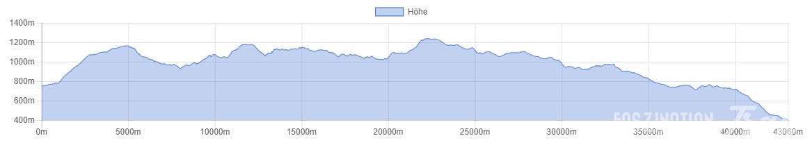 Maratrail du Ballon d'Alsace 2014 Höhenprofil