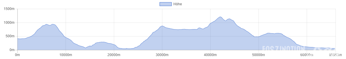 Trail Mallorca 2014 Höhenprofil
