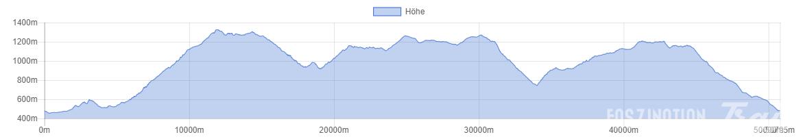 Trail des Marcaires 2014 Höhenprofil