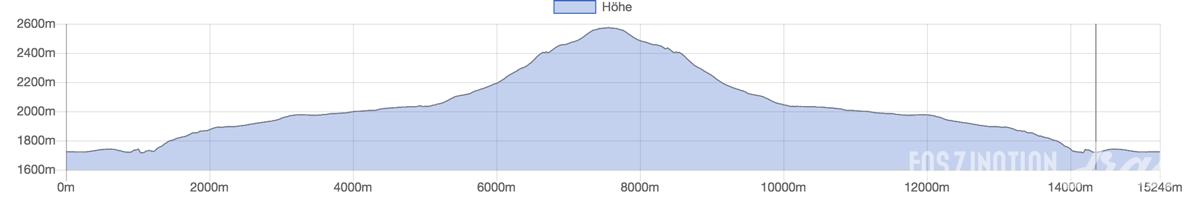 Alpe d'Huez für Trailrunner: Lac des Quirlies Profil