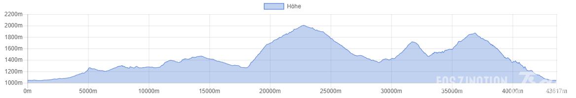 Marathon du Mont Blanc 2014 Höhenprofil