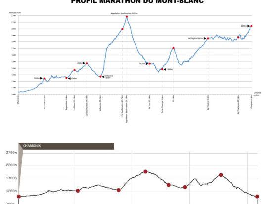 Profil Mont Blanc Marathon