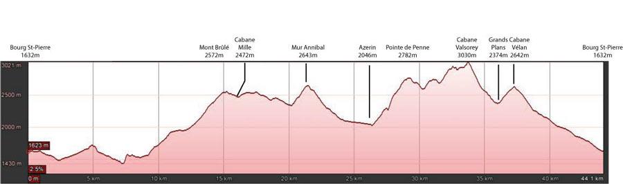 Profil Trail du Vélan