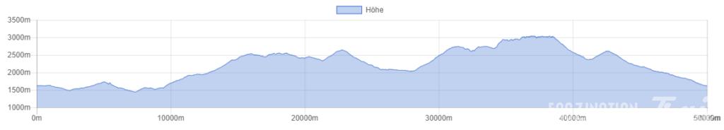 Trail du Vélan 2014 Höhenprofil