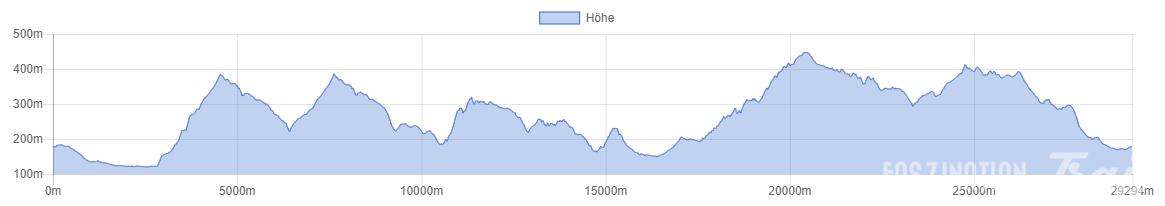 Trail Römische Weinstraße 2014 - Römerbergtrail - Höhenprofil