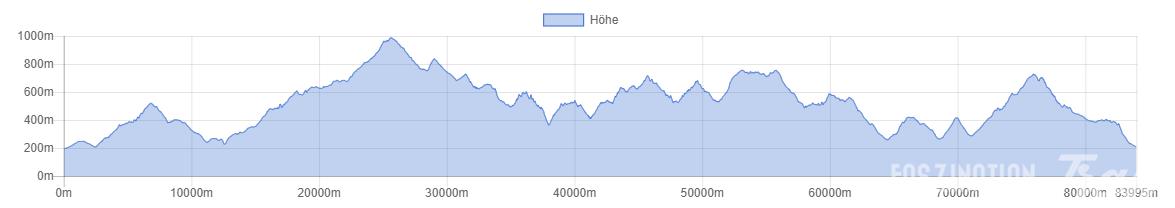 UTHK 2014 Höhenprofil