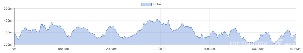 Harttfüßler Trail 2015 Höhenprofil