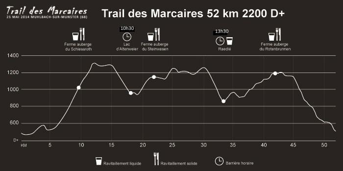 Trail des Marcaires 2015 Höhenprofil