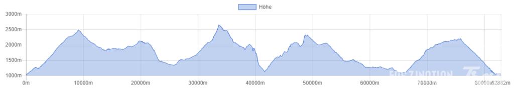 80 km du Mont Blanc Plan A Höhenprofil