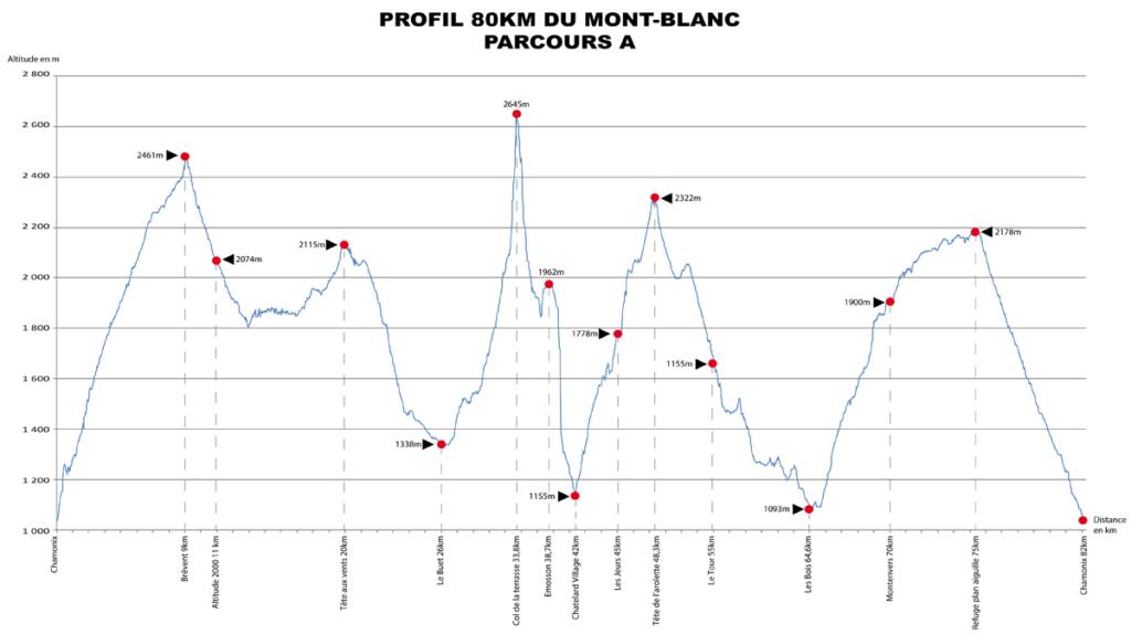 80 km du Mont-Blanc Höhenprofil