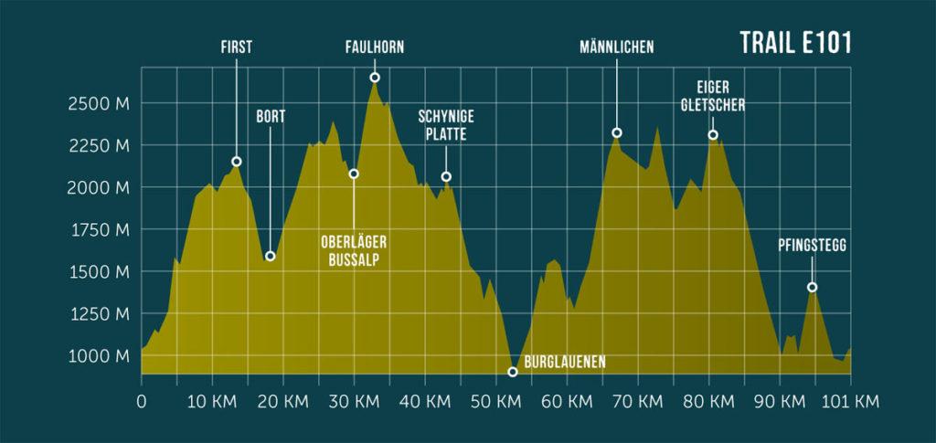 Eiger E101 Höhenprofil