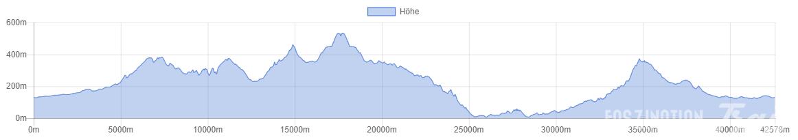 Marató Muntanyes d'Artà 2013 Höhenprofil