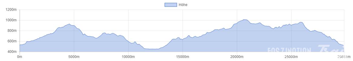 Trail Hivernal de la Moselotte 2016 Höhenprofil