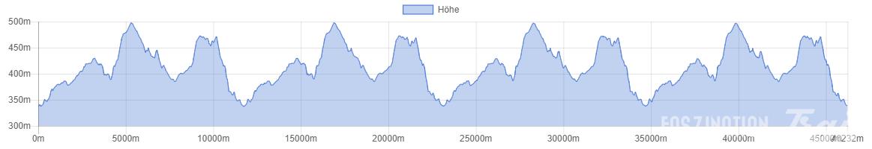 Bärenfels Mai Trail 2016 Höhenprofil