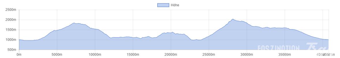 Zugspitz Trailrun Challenge 2016