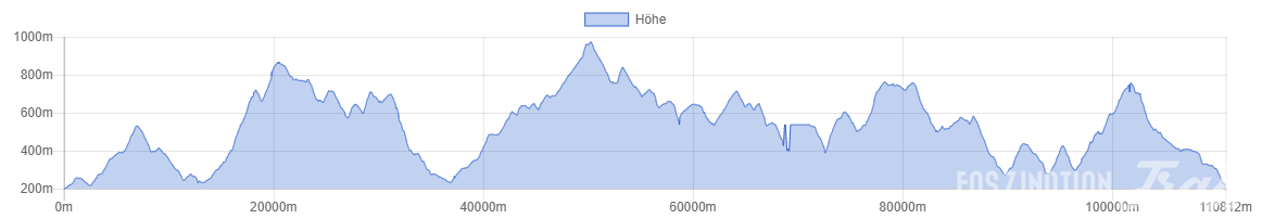 UTHK 2016 Höhenprofil