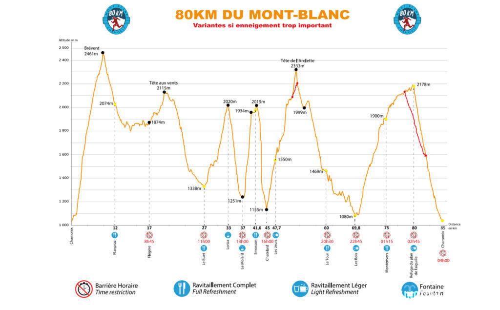 80 km du Mont-Blanc Profil