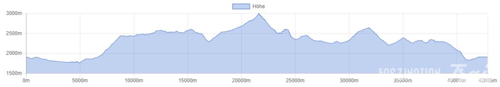 Ötztal Gletscher Run 42k Höhenprofil