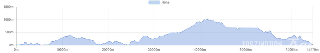 Profil Azores Trail Run 65k