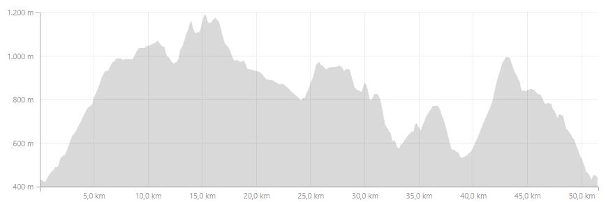 Profil Thur-Trail