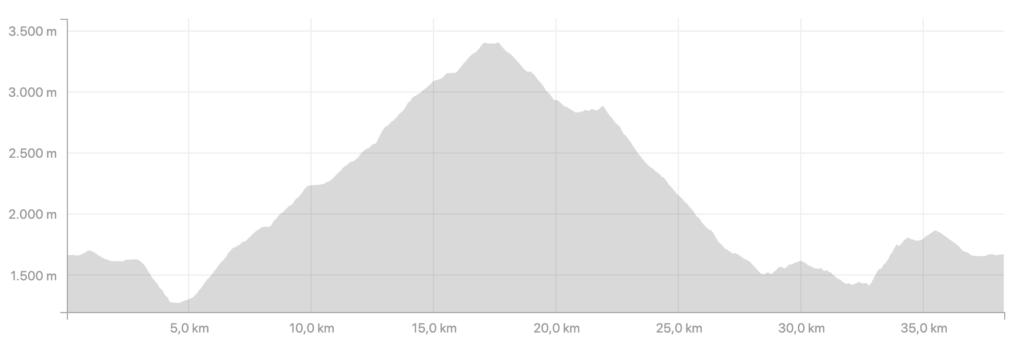 Les Deux Alpes 3600 Summit Trail Profil