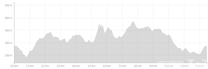 Profil HFT 14 KM 2016