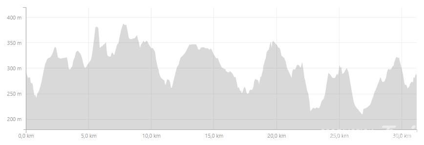 Profil HFT 30 KM 2017