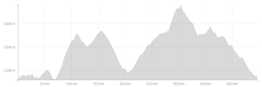 Profil High Trail Vanoise Trail des 6 Cols